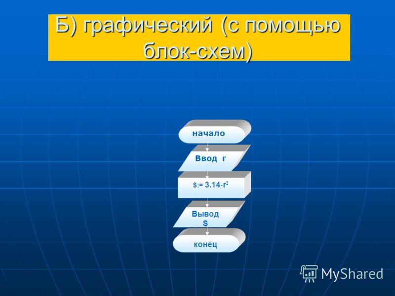 Б) графический (с помощью блок-схем) S:= 3.14 r 2 начало Ввод r Вывод S конец начало