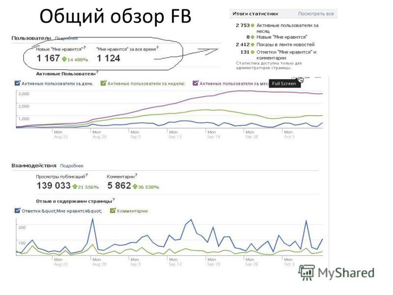 Общий обзор FB