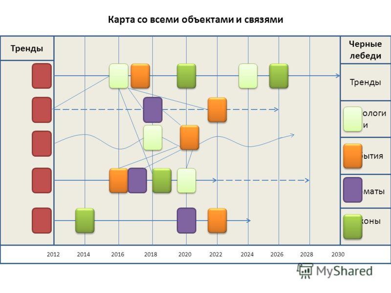 Карта со всеми объектами и связями Законы 2012 2014 2016 2018 2020 2022 2024 2026 2028 2030 Тренды Черные лебеди Тренды Технологи и События Форматы