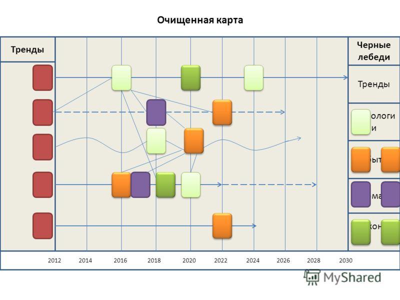 Очищенная карта Законы 2012 2014 2016 2018 2020 2022 2024 2026 2028 2030 Тренды Черные лебеди Тренды Технологи и События Форматы