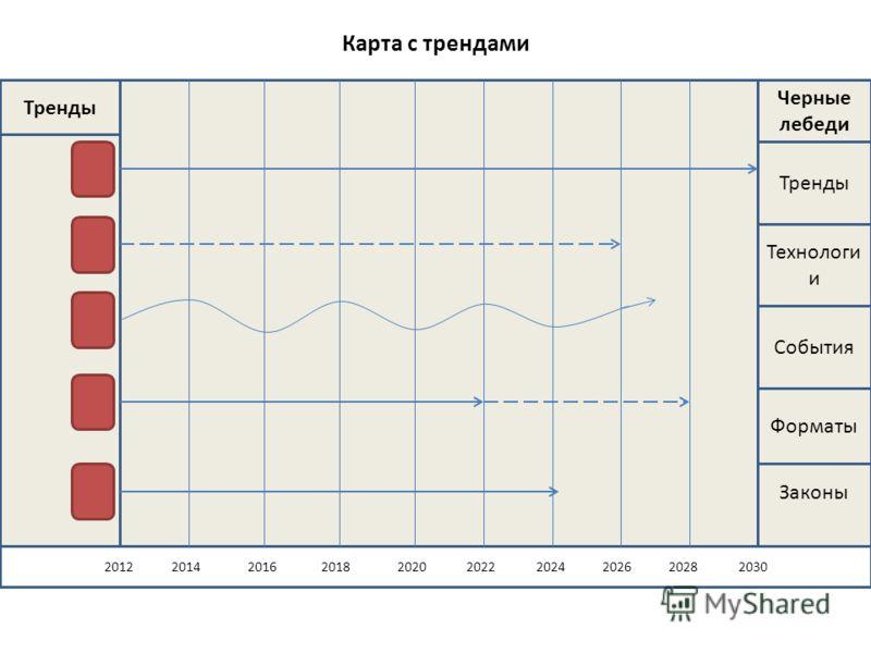Карта с трендами Законы 2012 2014 2016 2018 2020 2022 2024 2026 2028 2030 Тренды Черные лебеди Тренды Технологи и События Форматы