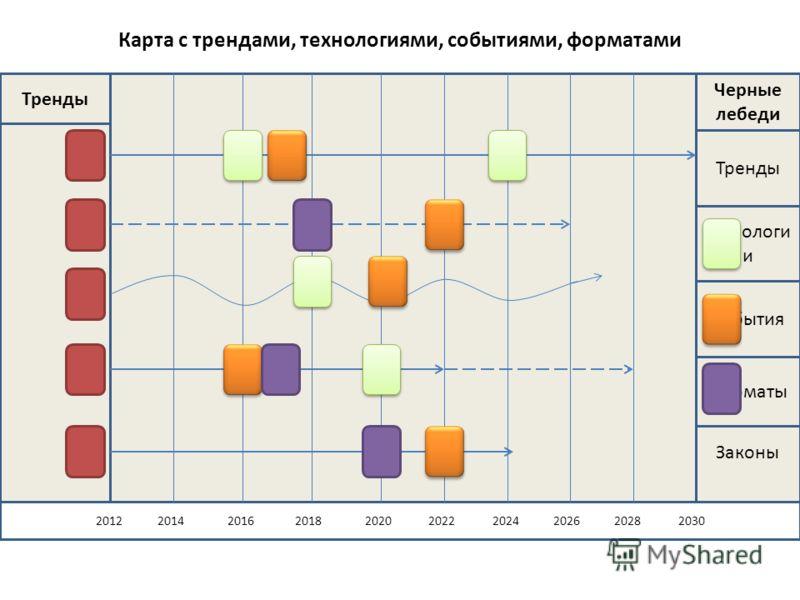 Карта с трендами, технологиями, событиями, форматами Законы 2012 2014 2016 2018 2020 2022 2024 2026 2028 2030 Тренды Черные лебеди Тренды Технологи и События Форматы