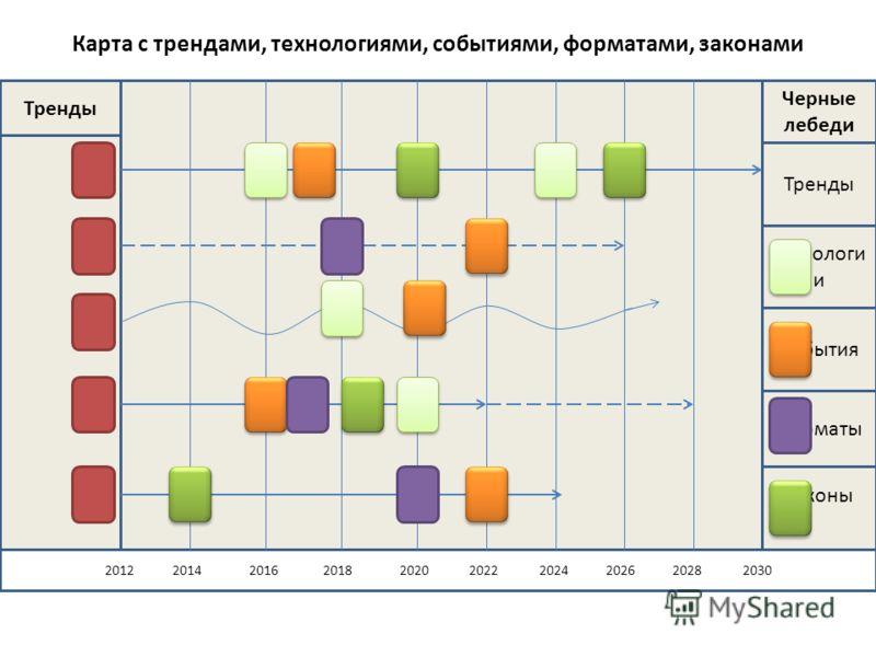 Карта с трендами, технологиями, событиями, форматами, законами Законы 2012 2014 2016 2018 2020 2022 2024 2026 2028 2030 Тренды Черные лебеди Тренды Технологи и События Форматы