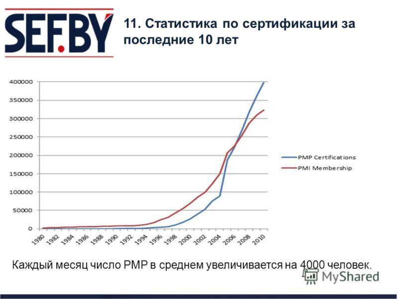 11. Статистика по сертификации за последние 10 лет Каждый месяц число PMP в среднем увеличивается на 4000 человек.