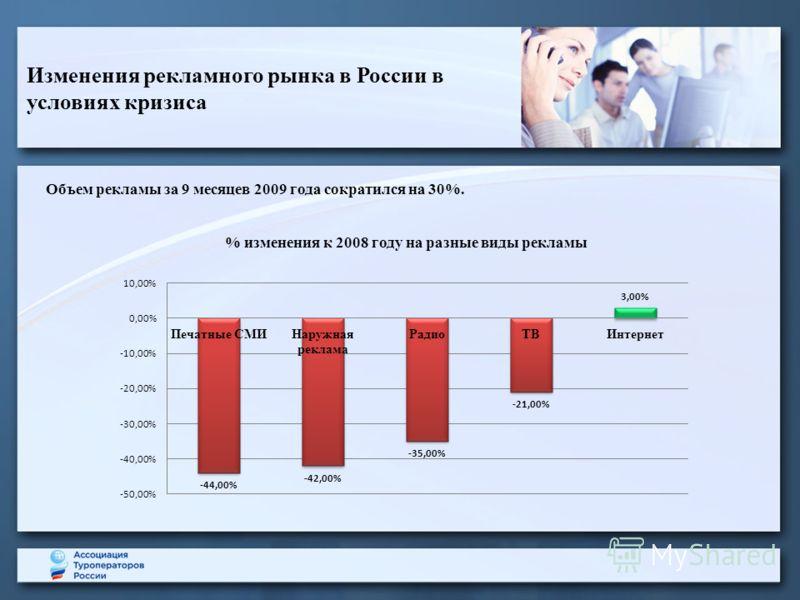 Изменения рекламного рынка в России в условиях кризиса Объем рекламы за 9 месяцев 2009 года сократился на 30%.