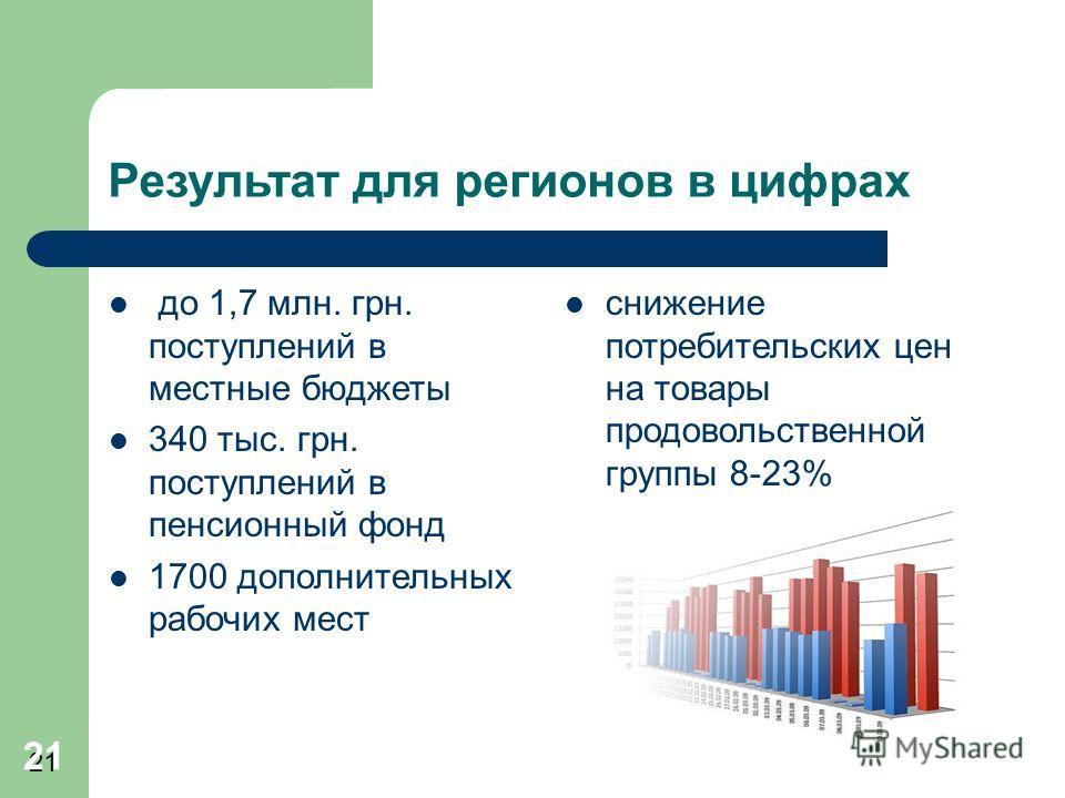 21 Результат для регионов в цифрах до 1,7 млн. грн. поступлений в местные бюджеты 340 тыс. грн. поступлений в пенсионный фонд 1700 дополнительных рабочих мест снижение потребительских цен на товары продовольственной группы 8-23% 21