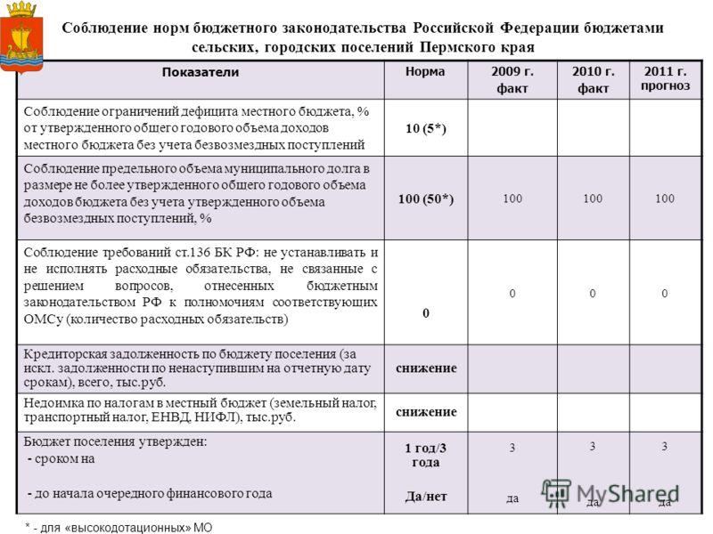 12 Соблюдение норм бюджетного законодательства Российской Федерации бюджетами сельских, городских поселений Пермского края Показатели Норма 2009 г. факт 2010 г. факт 2011 г. прогноз Соблюдение ограничений дефицита местного бюджета, % от утвержденного