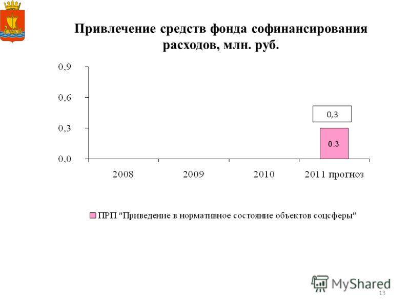 13 Привлечение средств фонда софинансирования расходов, млн. руб.