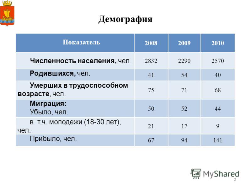 2 Демография Показатель 200820092010 Численность населения, чел. 283222902570 Родившихся, чел. 415440 Умерших в трудоспособном возрасте, чел. 757168 Миграция: Убыло, чел. 505244 в т.ч. молодежи (18-30 лет), чел. 21179 Прибыло, чел. 6794141