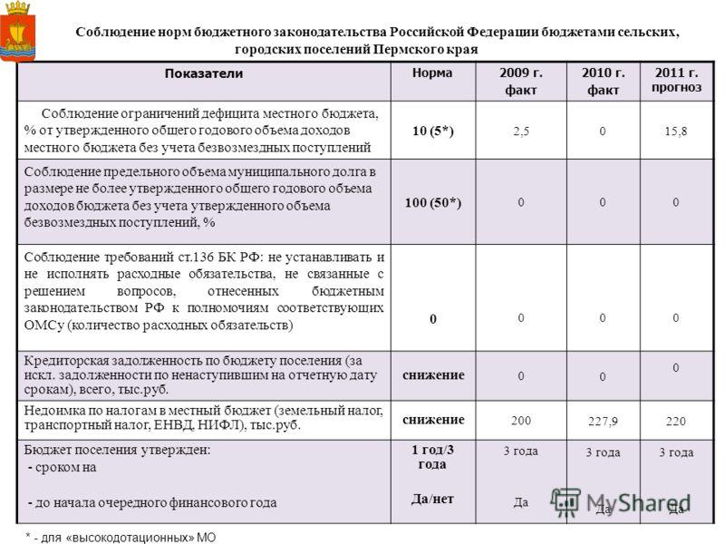 14 Соблюдение норм бюджетного законодательства Российской Федерации бюджетами сельских, городских поселений Пермского края Показатели Норма 2009 г. факт 2010 г. факт 2011 г. прогноз Соблюдение ограничений дефицита местного бюджета, % от утвержденного