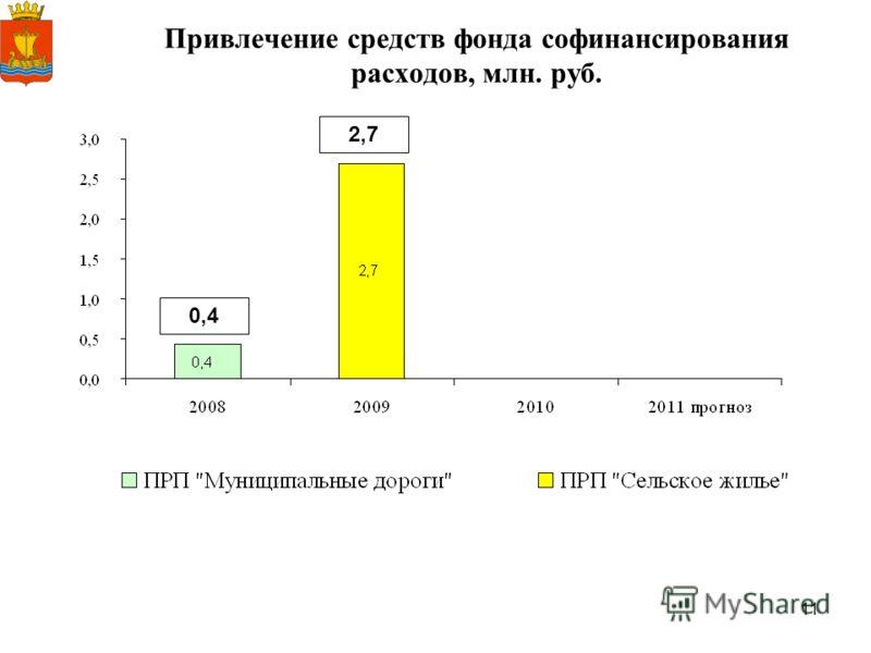 11 Привлечение средств фонда софинансирования расходов, млн. руб. 0,4 2,7