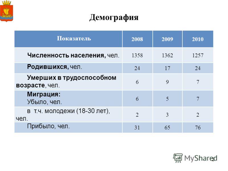 2 Демография Показатель 200820092010 Численность населения, чел. 135813621257 Родившихся, чел. 241724 Умерших в труд оспособном возрасте, чел. 697 Миграция: Убыло, чел. 657 в т.ч. молодежи (18-30 лет), чел. 232 Прибыло, чел. 316576