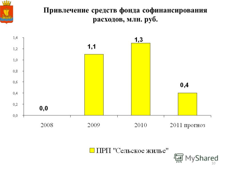 10 Привлечение средств фонда софинансирования расходов, млн. руб.