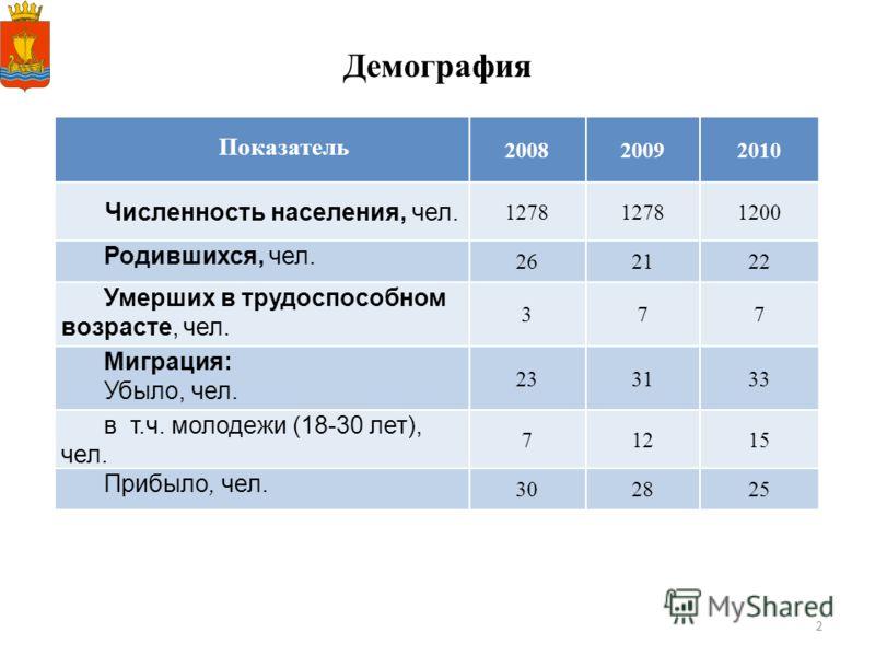 2 Демография Показатель 200820092010 Численность населения, чел. 1278 1200 Родившихся, чел. 262122 Умерших в труд оспособном возрасте, чел. 377 Миграция: Убыло, чел. 233133 в т.ч. молодежи (18-30 лет), чел. 71215 Прибыло, чел. 302825