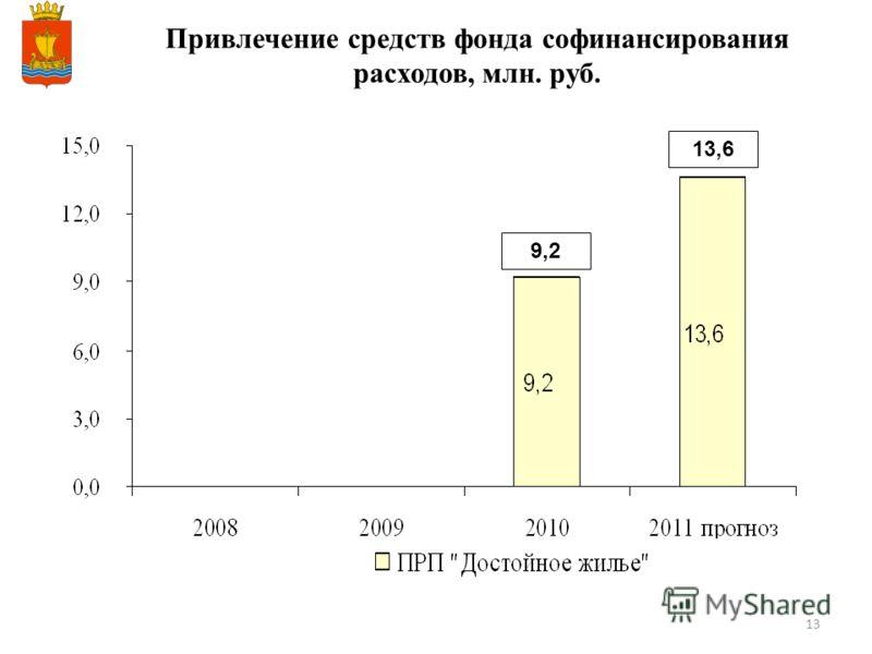 13 Привлечение средств фонда софинансирования расходов, млн. руб. 9,2 13,6