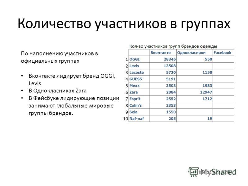 Количество участников в группах По наполнению участников в официальных группах Вконтакте лидирует бренд OGGI, Levis В Однокласниках Zara В Фейсбуке лидирующие позиции занимают глобальные мировые группы брендов. #BizCamp2011