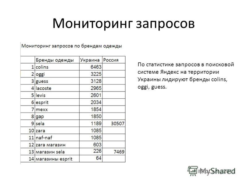 Мониторинг запросов По статистике запросов в поисковой системе Яндекс на территории Украины лидируют бренды colins, oggi, guess. #BizCamp2011