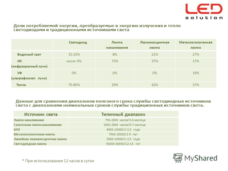 Светодиод Лампа накаливания Люминесцентная лампа Металлогалогенная лампа Видимый свет 15-25%8%21%27% ИК (инфракрасный лучи) около 0%73%37%17% УФ (ультрафиолет. лучи) 0% 19% Тепло 75-85%19%42%37% Доли потребляемой энергии, преобразуемые в энергию излу