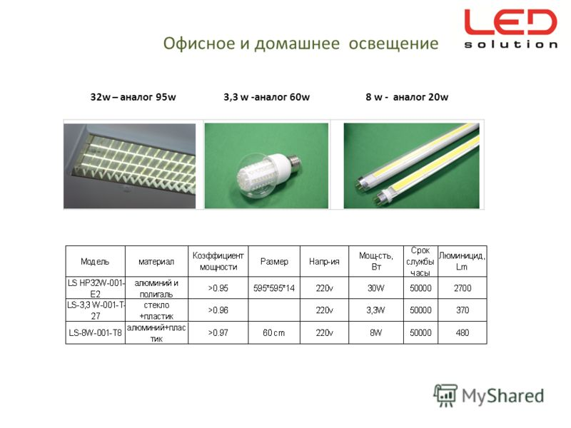 32w – аналог 95w3,3 w -аналог 60w8 w - аналог 20w Офисное и домашнее освещение