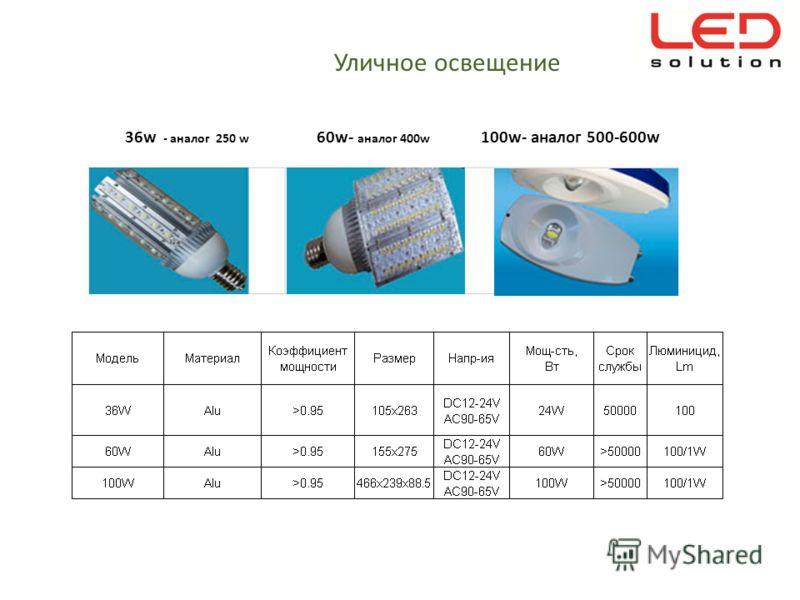 36w - аналог 250 w 60w- аналог 400w 100w- аналог 500-600w Уличное освещение