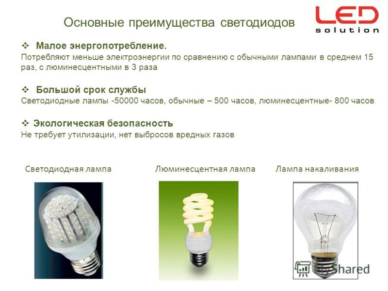 Основные преимущества светодиодов Малое энергопотребление. Потребляют меньше электроэнергии по сравнению с обычными лампами в среднем 15 раз, с люминесцентными в 3 раза Большой срок службы Светодиодные лампы -50000 часов, обычные – 500 часов, люминес