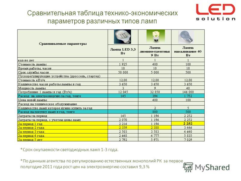 Сравнительная таблица технико-экономических параметров различных типов ламп *Срок окупаемости светодиодных ламп 1-3 года. *По данным агентства по регулированию естественных монополий РК за первое полугодие 2011 года рост цен на электроэнергию состави