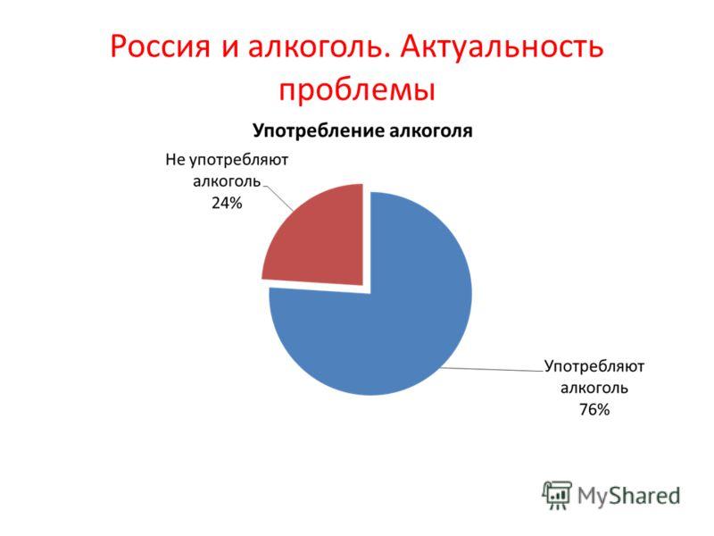 Россия и алкоголь. Актуальность проблемы