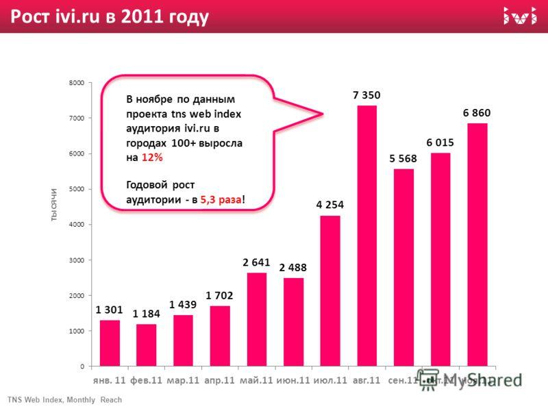 Рост ivi.ru в 2011 году TNS Web Index, Monthly Reach тысячи В ноябре по данным проекта tns web index аудитория ivi.ru в городах 100+ выросла на 12% Годовой рост аудитории - в 5,3 раза!