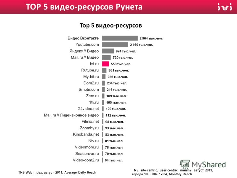 TOP 5 видео-ресурсов Рунета TNS Web Index, август 2011, Average Daily Reach TNS, site-centric, user-centric панель, август 2011, города 100 000+ 12-54, Monthly Reach Тор 5 видео-ресурсов