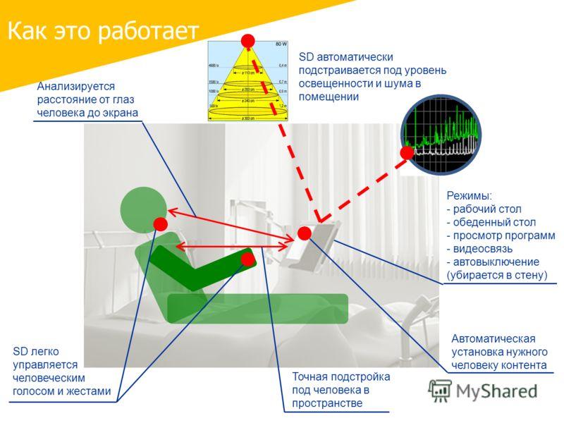 Как это работает Точная подстройка под человека в пространстве SD автоматически подстраивается под уровень освещенности и шума в помещении Автоматическая установка нужного человеку контента Анализируется расстояние от глаз человека до экрана SD легко