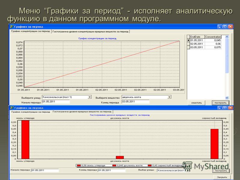 Меню Графики за период - исполняет аналитическую функцию в данном программном модуле.