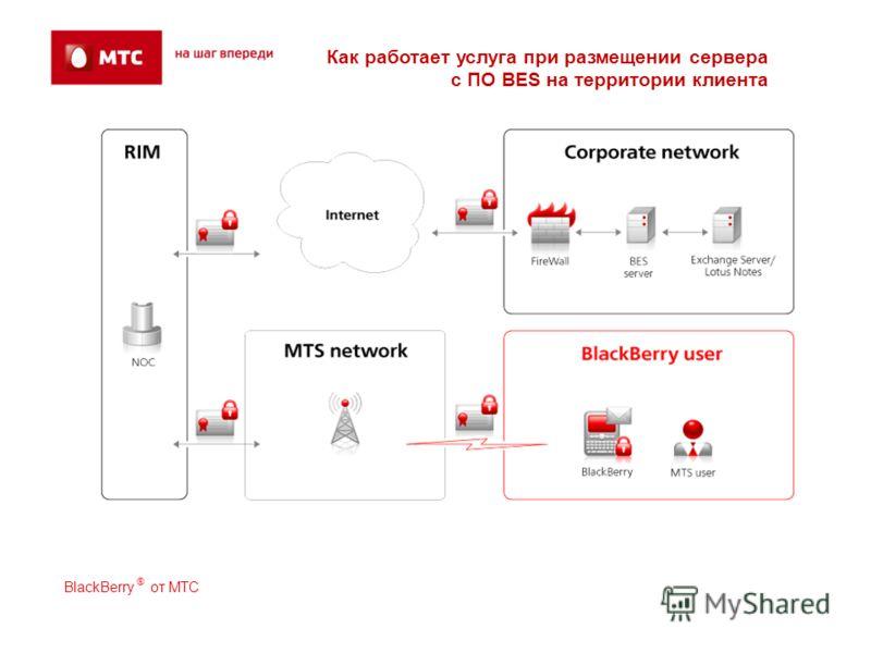 Как работает услуга при размещении сервера с ПО BES на территории клиента BlackBerry ® от МТС