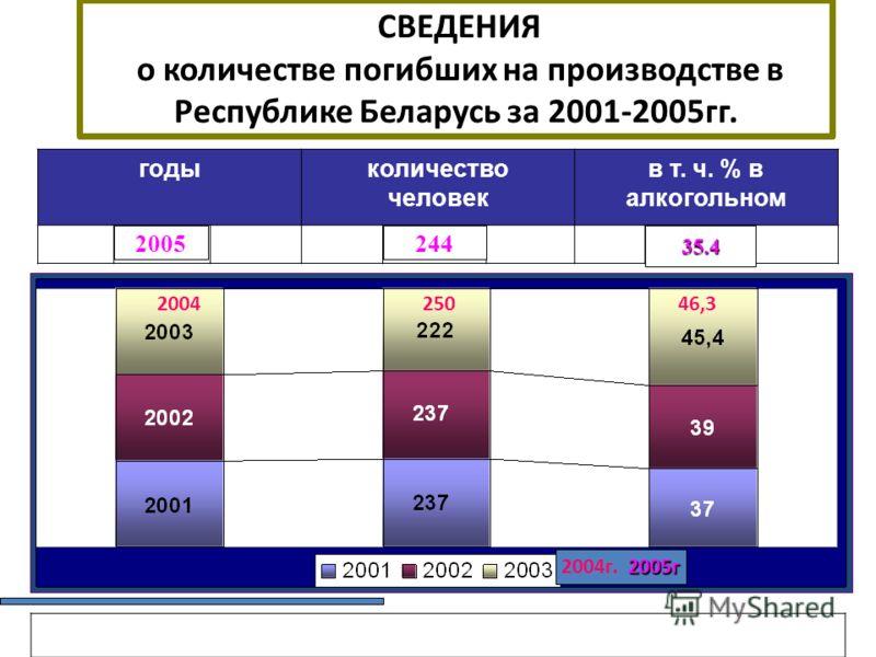 СВЕДЕНИЯ о количестве погибших на производстве в Республике Беларусь за 2001-2005 гг. годыколичество человек в т. ч. % в алкогольном 2004 250 46,3 2004 г. 2005 г 2004 г. 2005 г 200524435.4