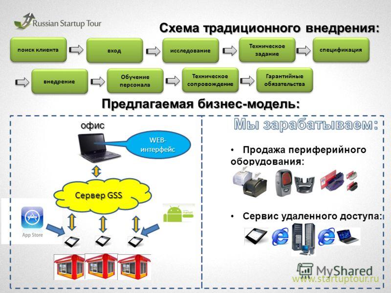www.startuptour.ru Схема традиционного внедрения: поиск клиента вход исследование Техническое задание спецификация внедрение Обучение персонала Техническое сопровождение Гарантийные обязательства Сервер GSS офис WEB- интерфейс Продажа периферийного о
