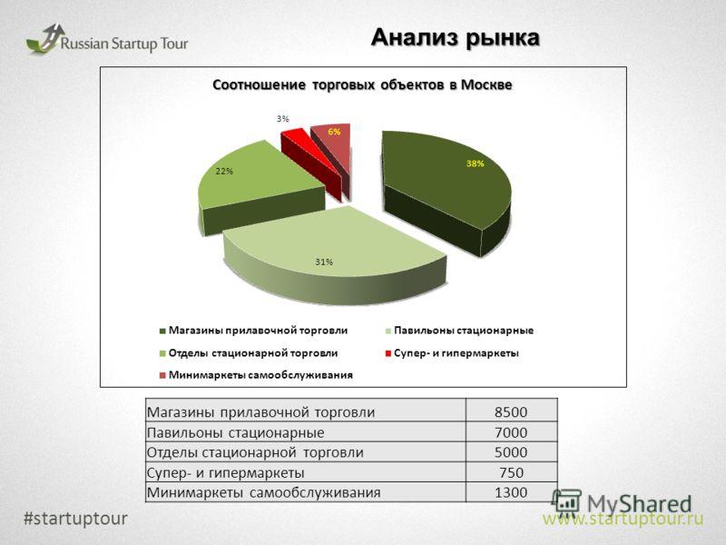 #startuptour www.startuptour.ru Магазины прилавочной торговли 8500 Павильоны стационарные 7000 Отделы стационарной торговли 5000 Супер- и гипермаркеты 750 Минимаркеты самообслуживания 1300 Анализ рынка
