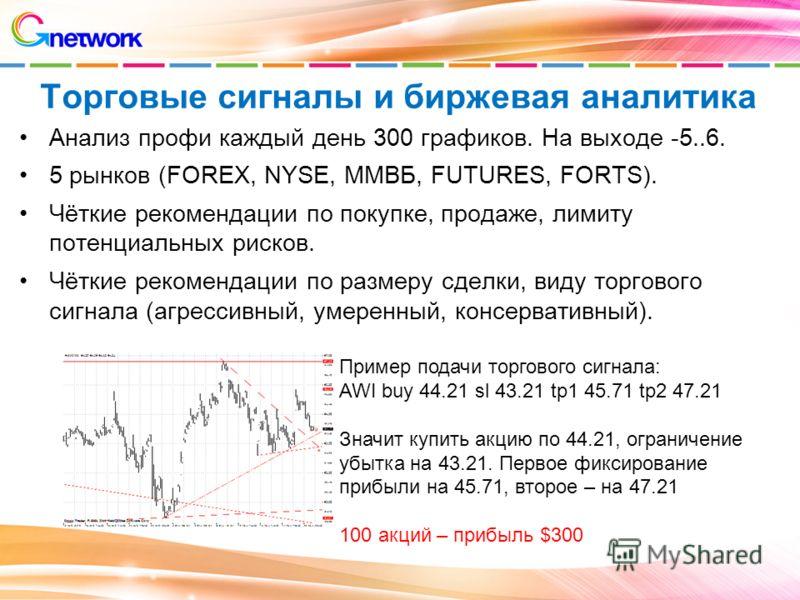 Торговые сигналы и биржевая аналитика Анализ профи каждый день 300 графиков. На выходе -5..6. 5 рынков (FOREX, NYSE, ММВБ, FUTURES, FORTS). Чёткие рекомендации по покупке, продаже, лимиту потенциальных рисков. Чёткие рекомендации по размеру сделки, в