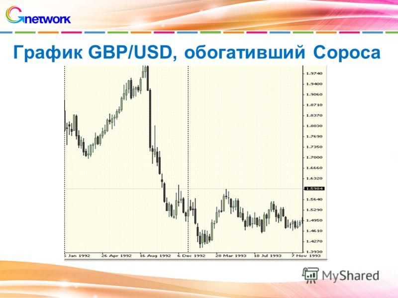 График GBP/USD, обогативший Сороса