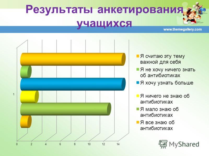 Результаты анкетирования учащихся www.themegallery.com
