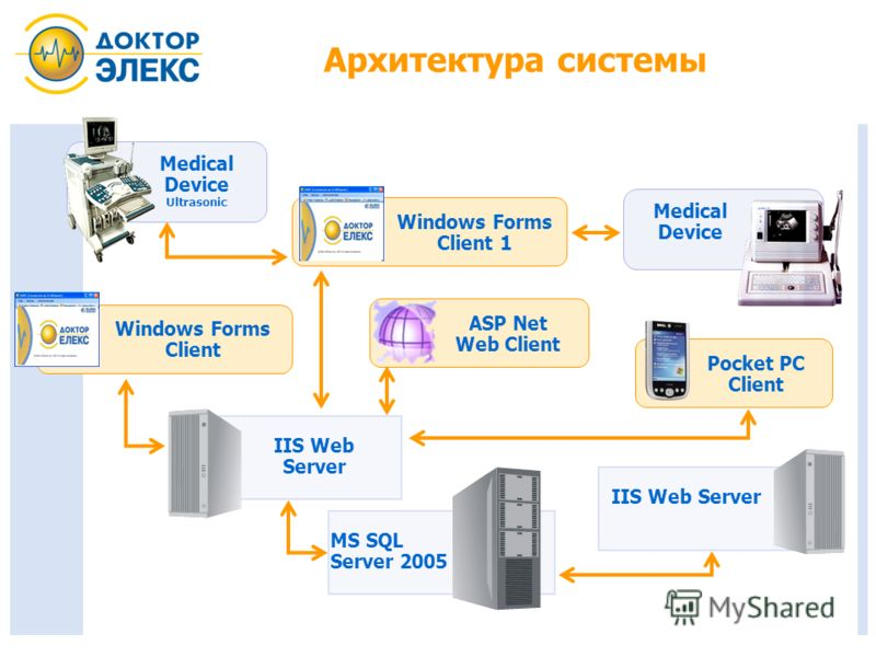 Архитектура системы MS SQL Server 2005 IIS Web Server Windows Forms Client 1 Windows Forms Client ASP Net Web Client Pocket PС Client Medical Device Medical Device Ultrasonic IIS Web Server