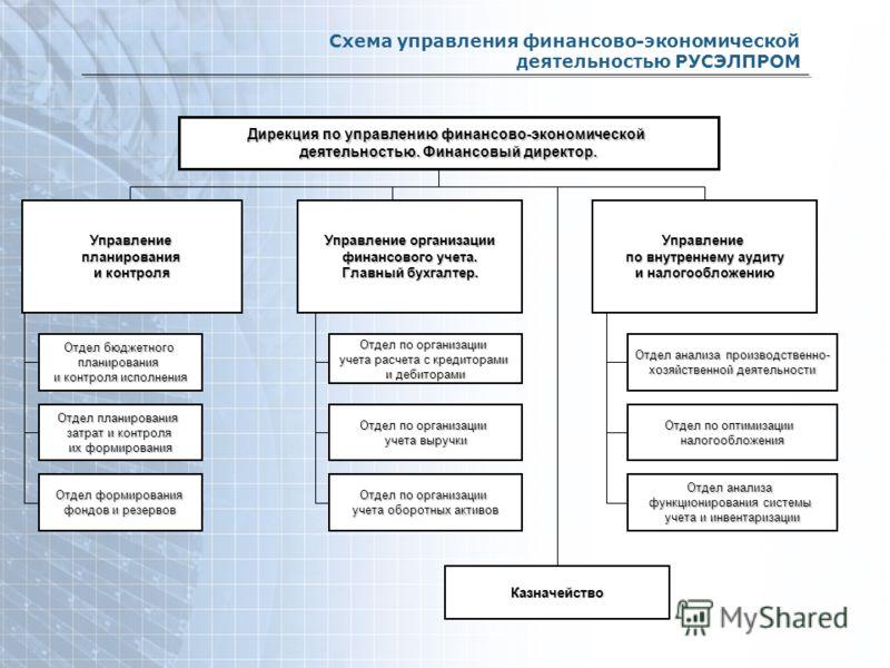 Схема управлениеия