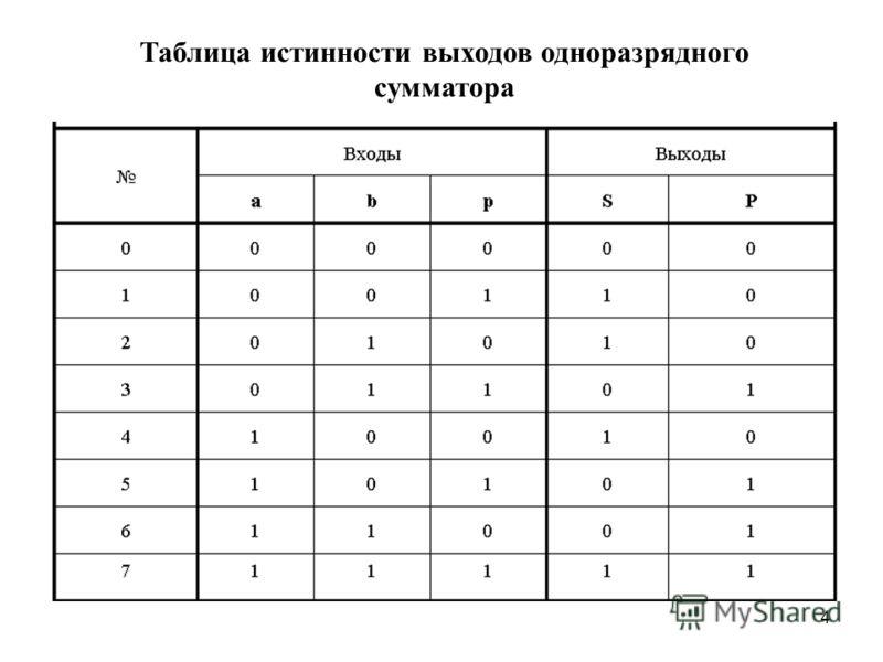 4 Таблица истинности выходов одноразрядного сумматора