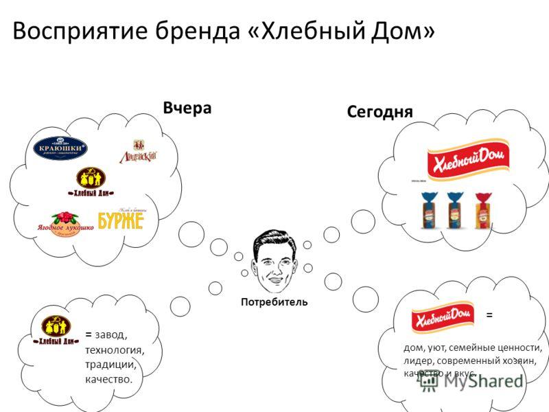 Восприятие бренда «Хлебный Дом» = завод, технология, традиции, качество. = дом, уют, семейные ценности, лидер, современный хозяин, качество и вкус. Потребитель = Вчера Сегодня