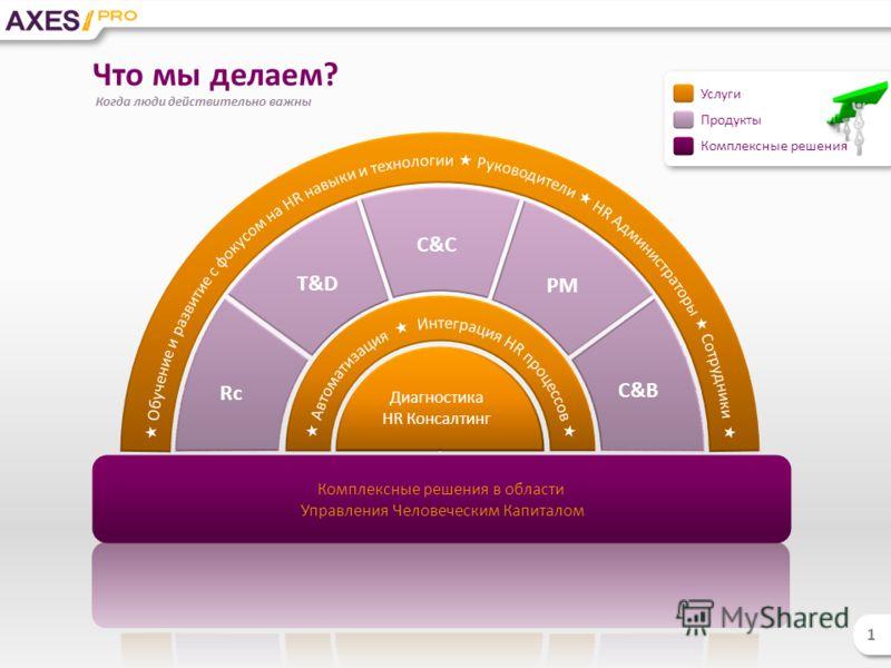 Rc T&D C&C PM C&B Комплексные решения в области Управления Человеческим Капиталом Диагностика HR Консалтинг Что мы делаем? 1 1 Услуги Продукты Когда люди действительно важны Комплексные решения