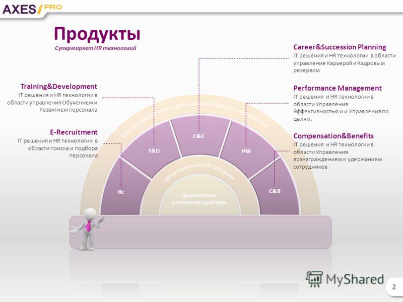 Performance Management IT решения и HR технологии в области Управления Эффективностью и и Управления по целям. Compensation&Benefits IT решения и HR технологии в области Управления вознаграждением и удержанием сотрудников Career&Succession Planning I