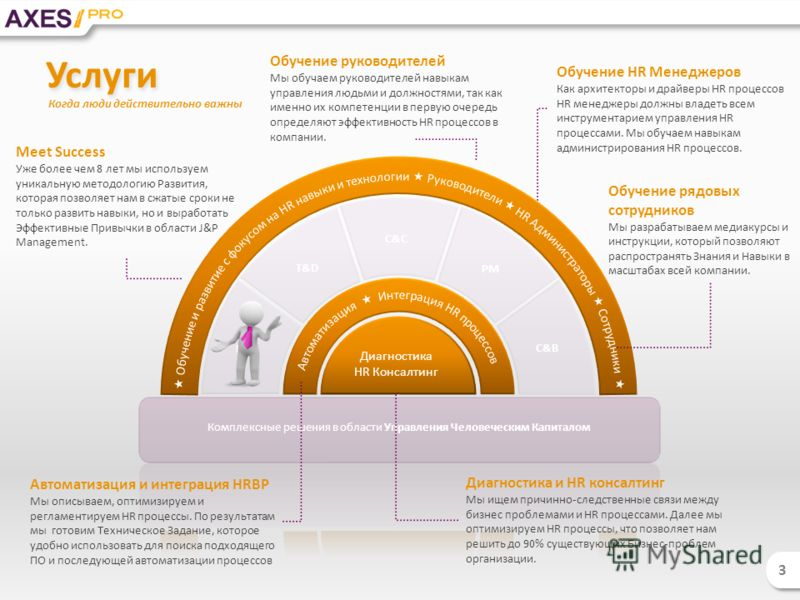 Rc T&D C&C PM C&B Комплексные решения в области Управления Человеческим Капиталом Услуги 3 3 Диагностика HR Консалтинг Meet Success Уже более чем 8 лет мы используем уникальную методологию Развития, которая позволяет нам в сжатые сроки не только разв