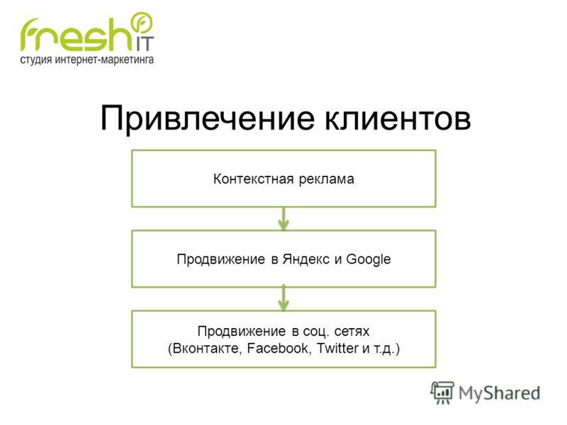 Привлечение клиентов Контекстная реклама Продвижение в Яндекс и Google Продвижение в соц. сетях (Вконтакте, Facebook, Twitter и т.д.)