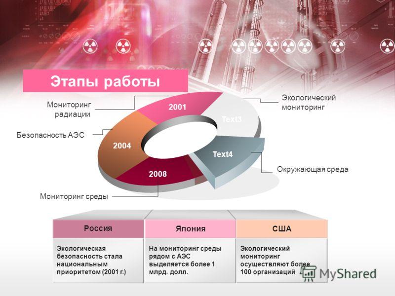 2004 2001 Text3 Text4 2008 Экологический мониторинг Безопасность АЭС Add your text in here Мониторинг среды Россия Япония Экологическая безопасность стала национальным приоритетом (2001 г.) На мониторинг среды рядом с АЭС выделяется более 1 млрд. дол