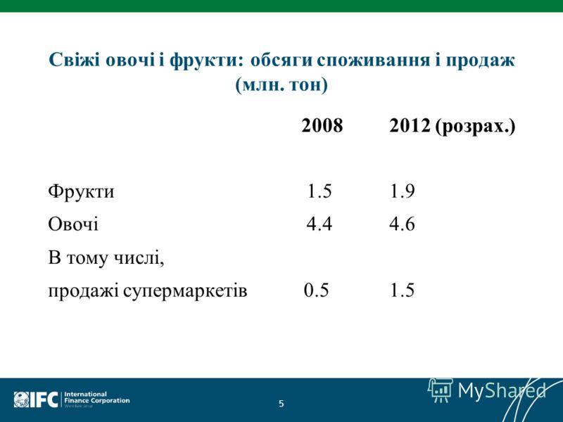 Свіжі овочі і фрукти: обсяги споживання і продаж (млн. тон) 20082012 (розрах.) Фрукти 1.51.9 Овочі 4.44.6 В тому числі, продажі супермаркетів 0.51.5 5