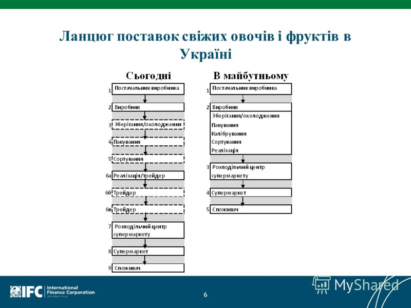 Ланцюг поставок свіжих овочів і фруктів в Україні 6