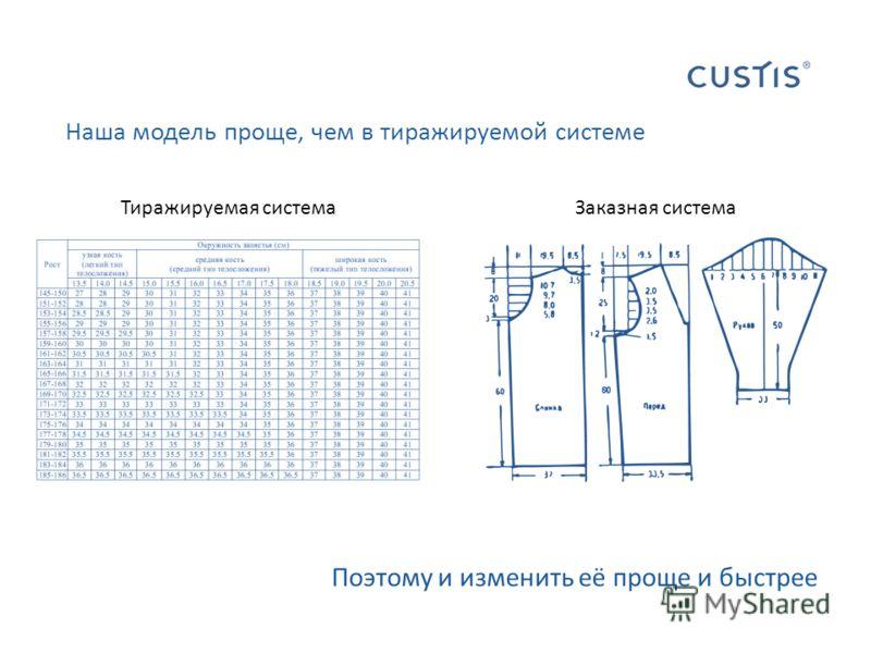 Наша модель проще, чем в тиражируемой системе Поэтому и изменить её проще и быстрее Тиражируемая система Заказная система